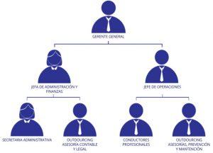 Esquema actores de un workflow