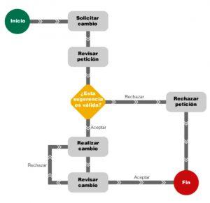 Flujo parte de workflow