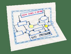 workflow en una servilleta
